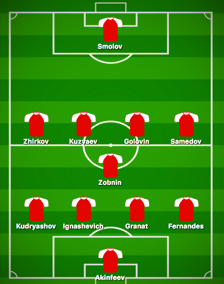 Predicted Russia XI vs Saudi Arabia