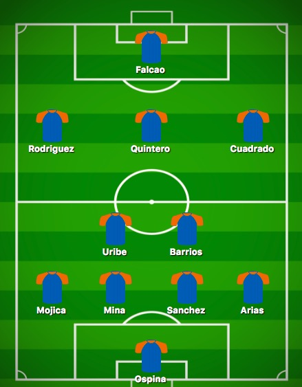 Predicted Colombia XI vs Senegal