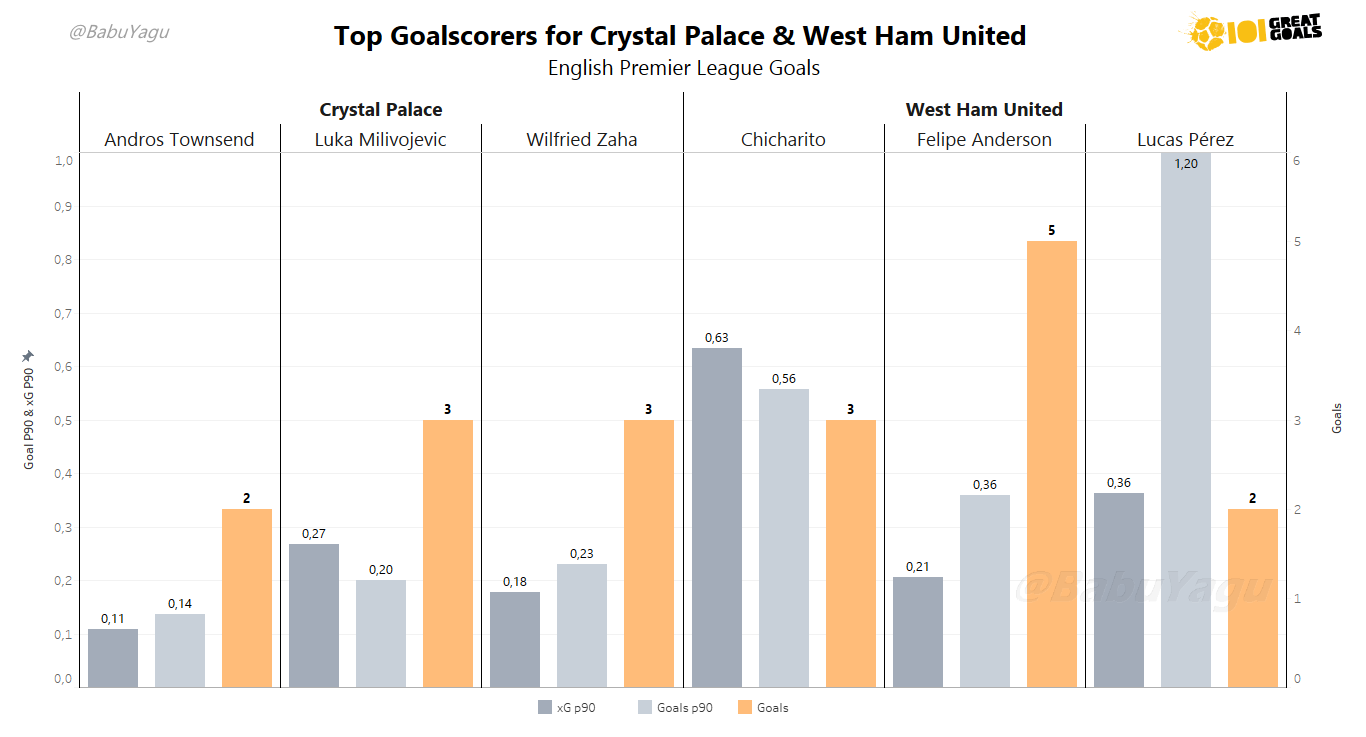 Graph showing the top 3 scorers for each side who are likely to be involved in the game. Click to expand.