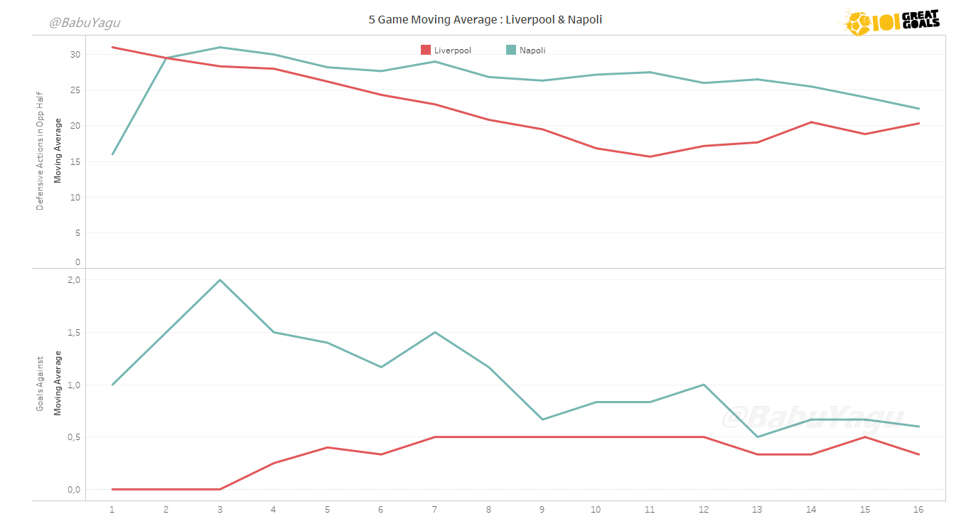 Graph showing a 5-game moving average of the goals conceded & defensive actions in the opponents half of both Liverpool (red) and Napoli (blue) in their respective leagues this season. Click to Expland.