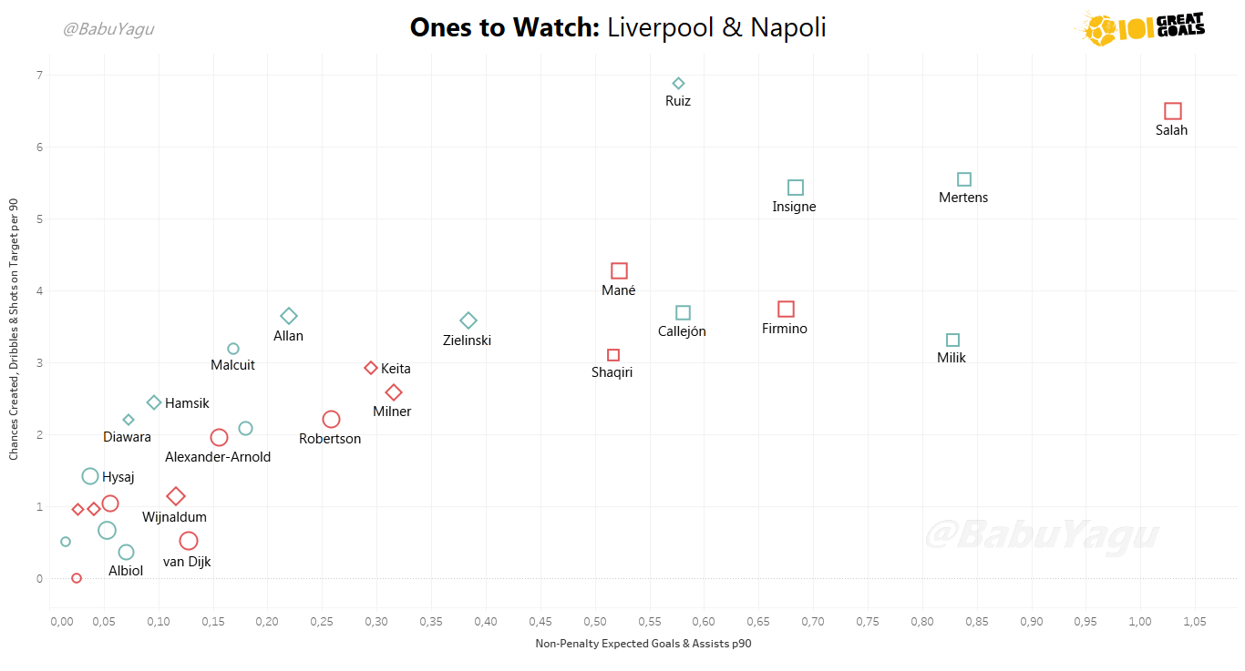 Graph showing the attacking involvement (left) and end product (bottom) of the players from both Liverpool (red) and Napoli (blue). Click to Expand.