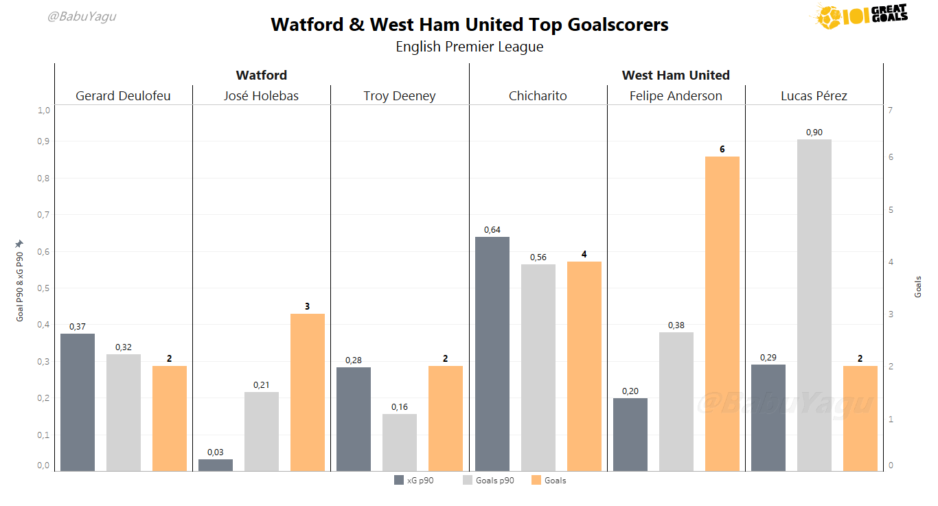 Graph showing the top goal-scorers for each side who are likely to be involved in the game. Click to expand.