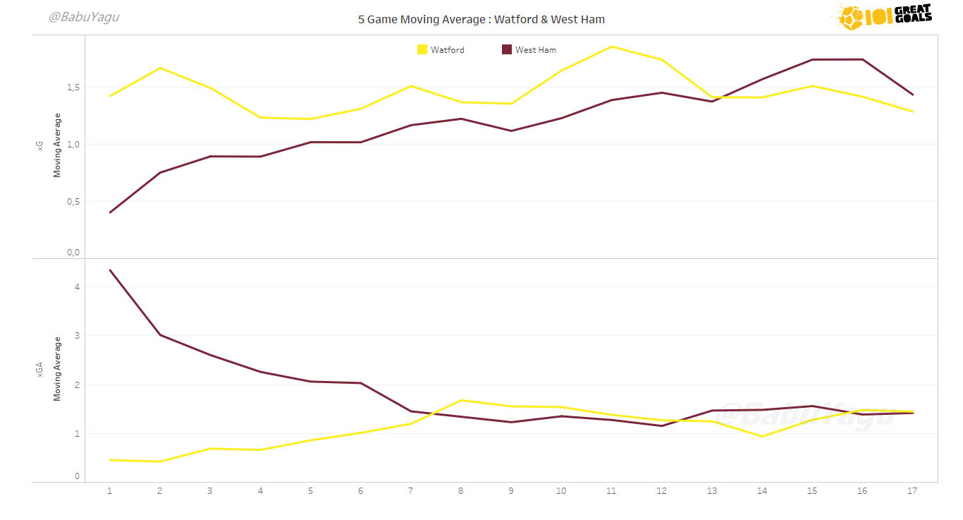 Graph showing the 5-game rolling average of Expected Goals For (xG) and Against (xGA) for West Ham (Wine Red) and Watford (Yellow). Click to expand.