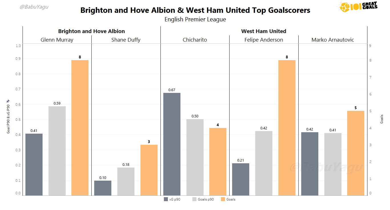 Graph showing the top scorers for each side who are likely to be involved in the game. Click to expand.