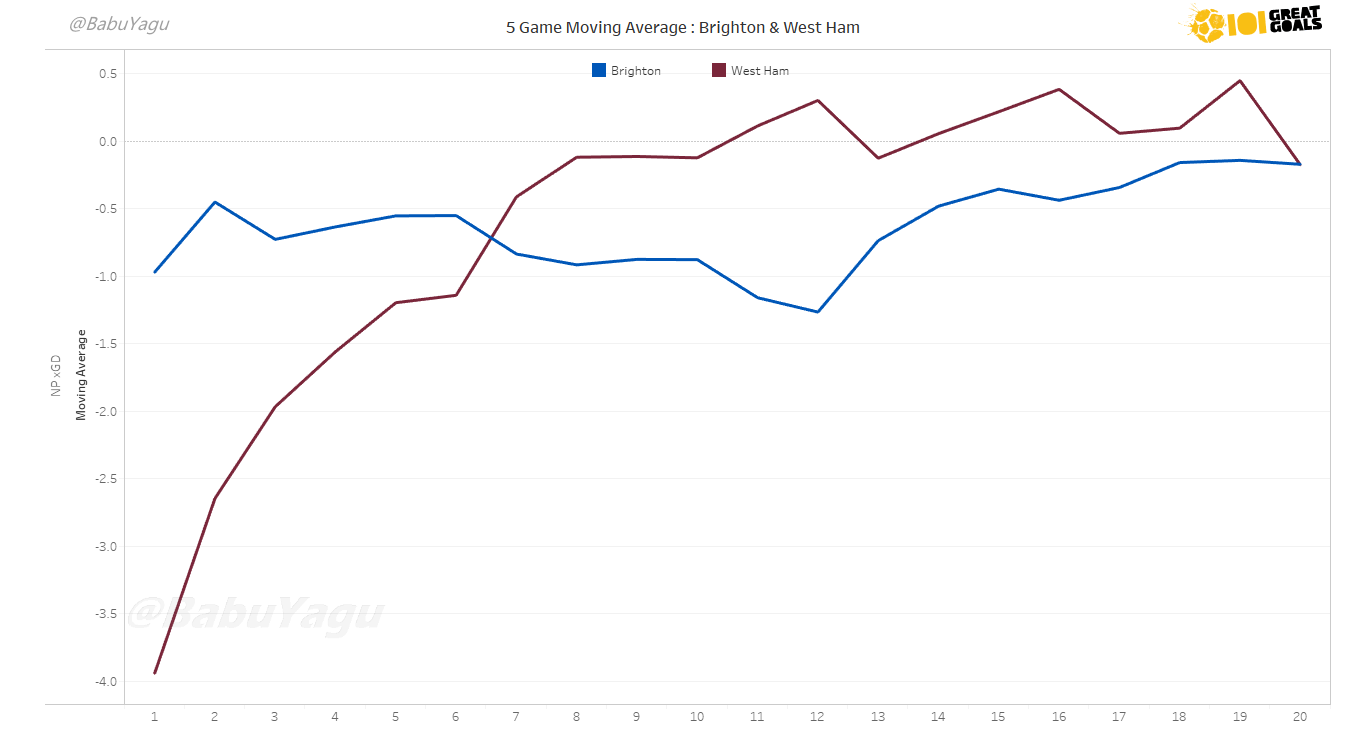 Graph showing the 5-game rolling average of Expected Goal Difference (xGD) for West Ham (Claret) and Brighton (Blue). Click to expand.