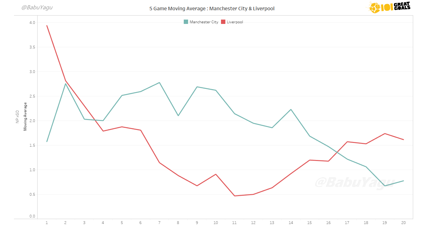 Graph showing the 5-game rolling average of Expected Goal Difference (xGD) for Liverpool (Red) and Manchester City (Sky Blue). Click to expand.