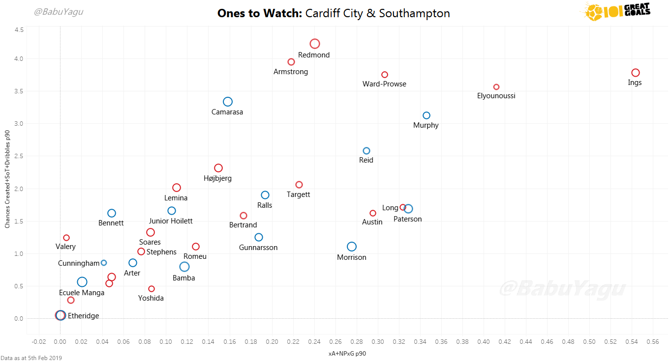 Graph showing the key players for Cardiff (Blue) and Southampton (Red) who have played at least 630 minutes this season. Click to expand.