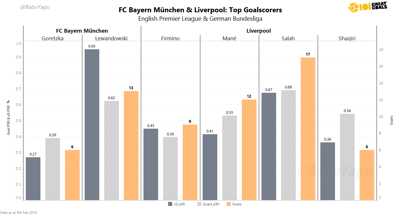 Bar chart showing the top goalscorers of both clubs in their respective domestic leagues. Filtered on total goals scored (Orange Bar). Expected Goals per 90 (Charcoal) and Goals per 90 (Silver) are also shown. Click to Expand.