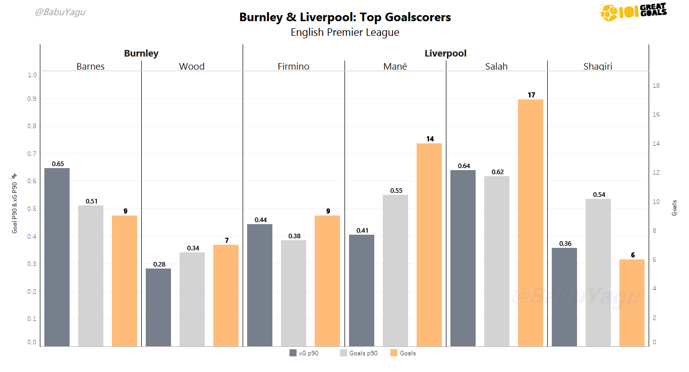 Bar chart showing the top goalscorers of both clubs filtered on total goals scored (Orange Bar). Expected Goals per 90 (Charcoal) and Goals per 90 (Silver) are also shown. Click to Expand.