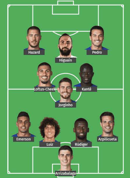 Predicted Chelsea team vs Liverpool