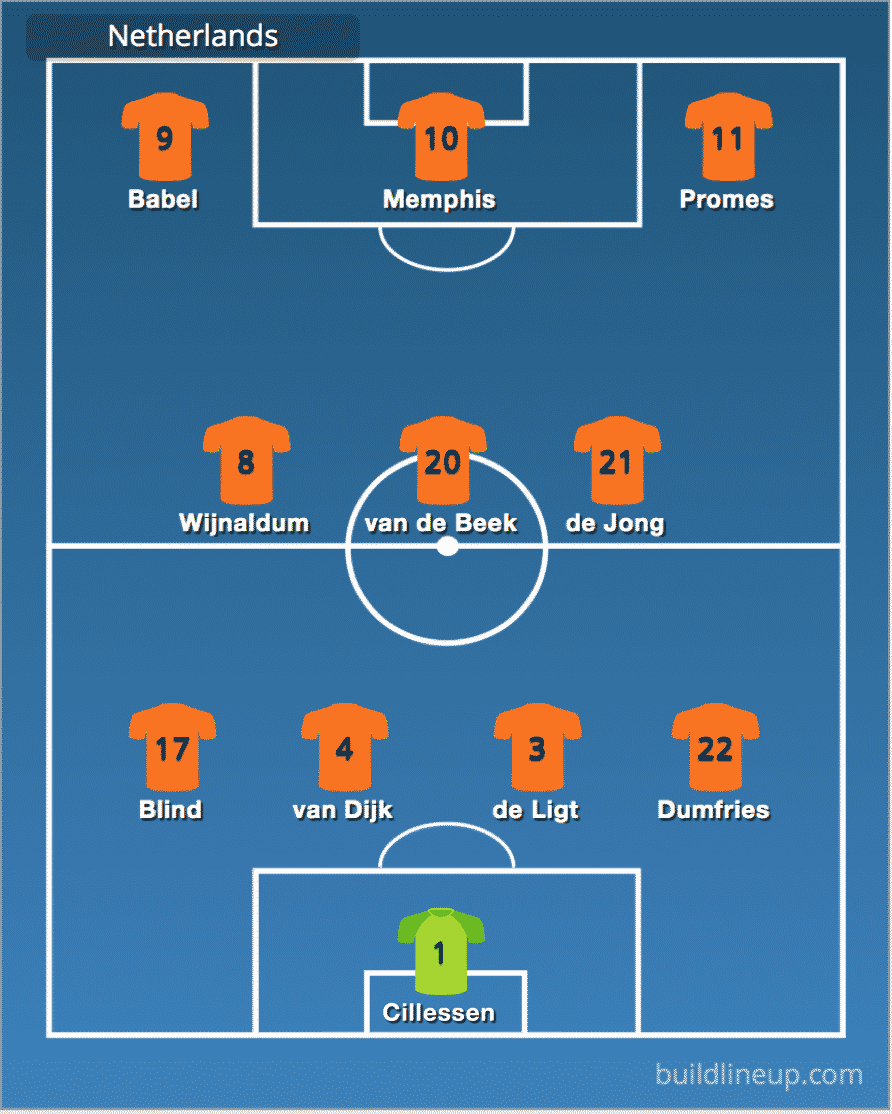Predicted Netherlands line-up vs England