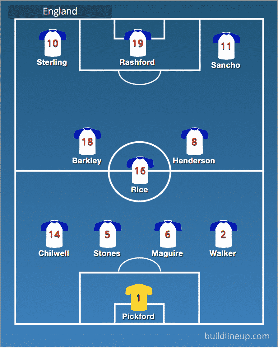 Predicted England line-up vs Netherlands