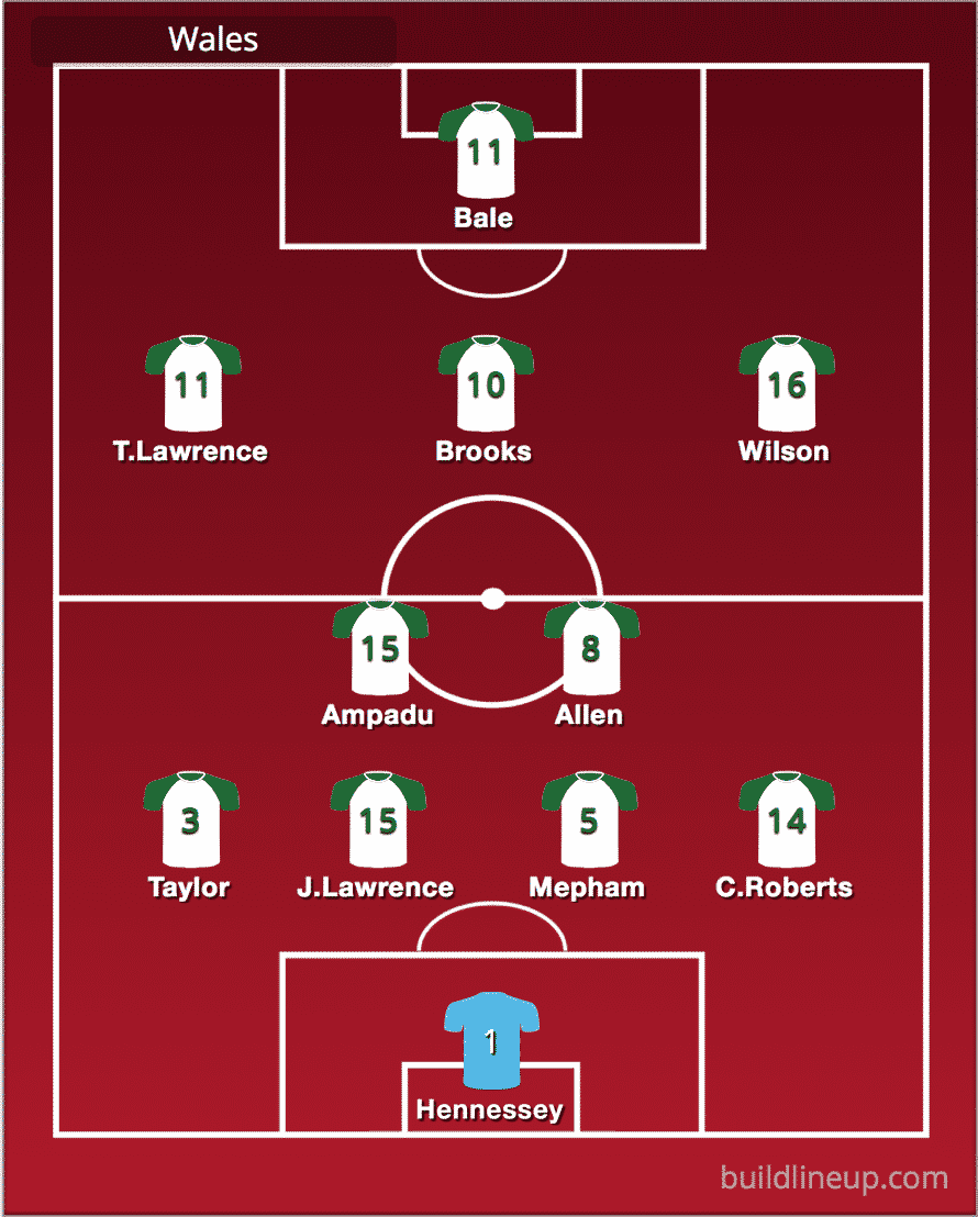 Predicted Wales line-up vs Croatia
