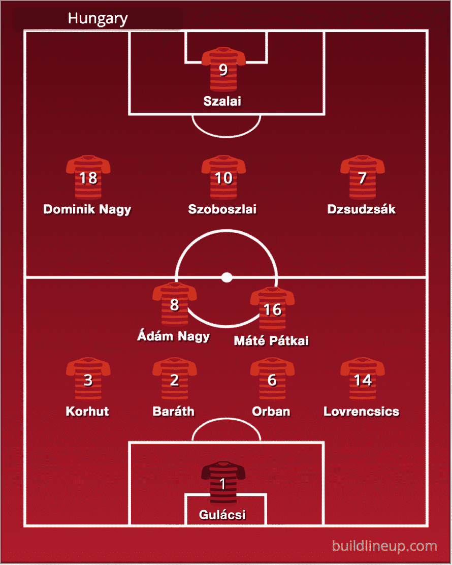 Predicted Hungary line-up vs Wales