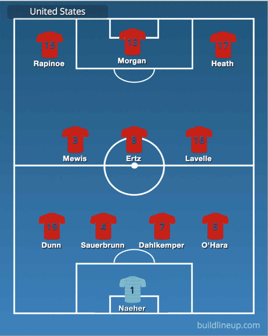 Predicted Unites States line-up vs England