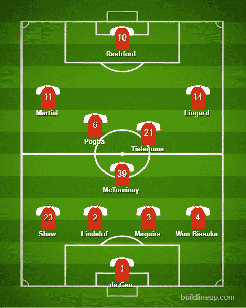 Predicting Man United S Starting Xi For Their First Pl Game