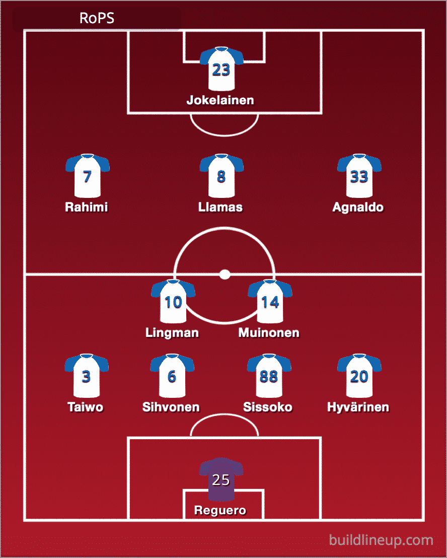 Predicted Rovaniemen Palloseura line-up vs Aberdeen