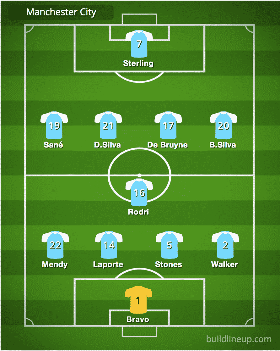 Predicted Manchester City team vs Liverpool