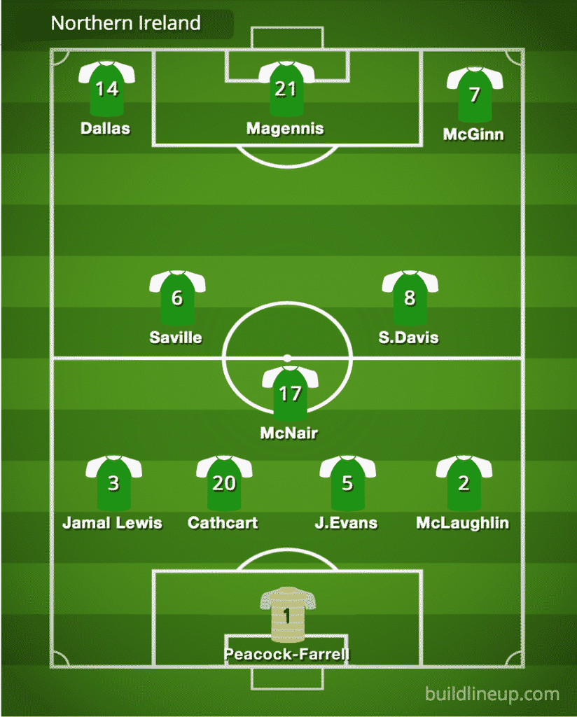 Predicted Northern Ireland line-up vs Luxembourg