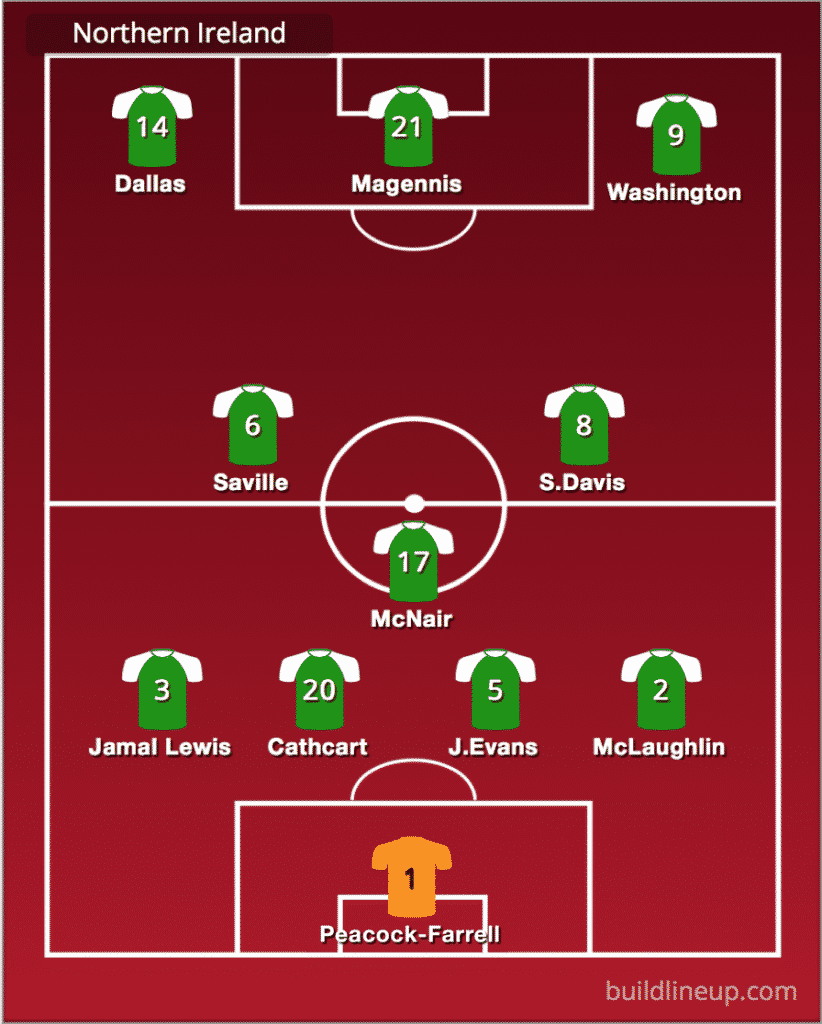 Predicted Northern Ireland line-up vs Germany