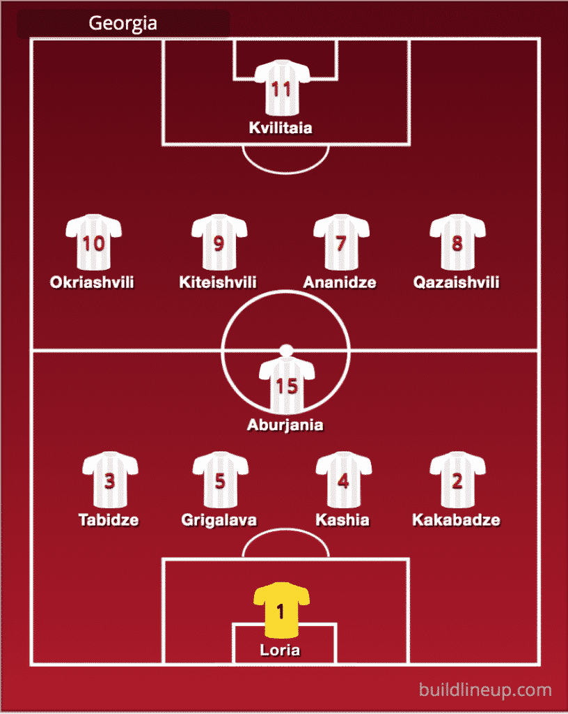 Predicted Georgia line-up vs Republic of Ireland
