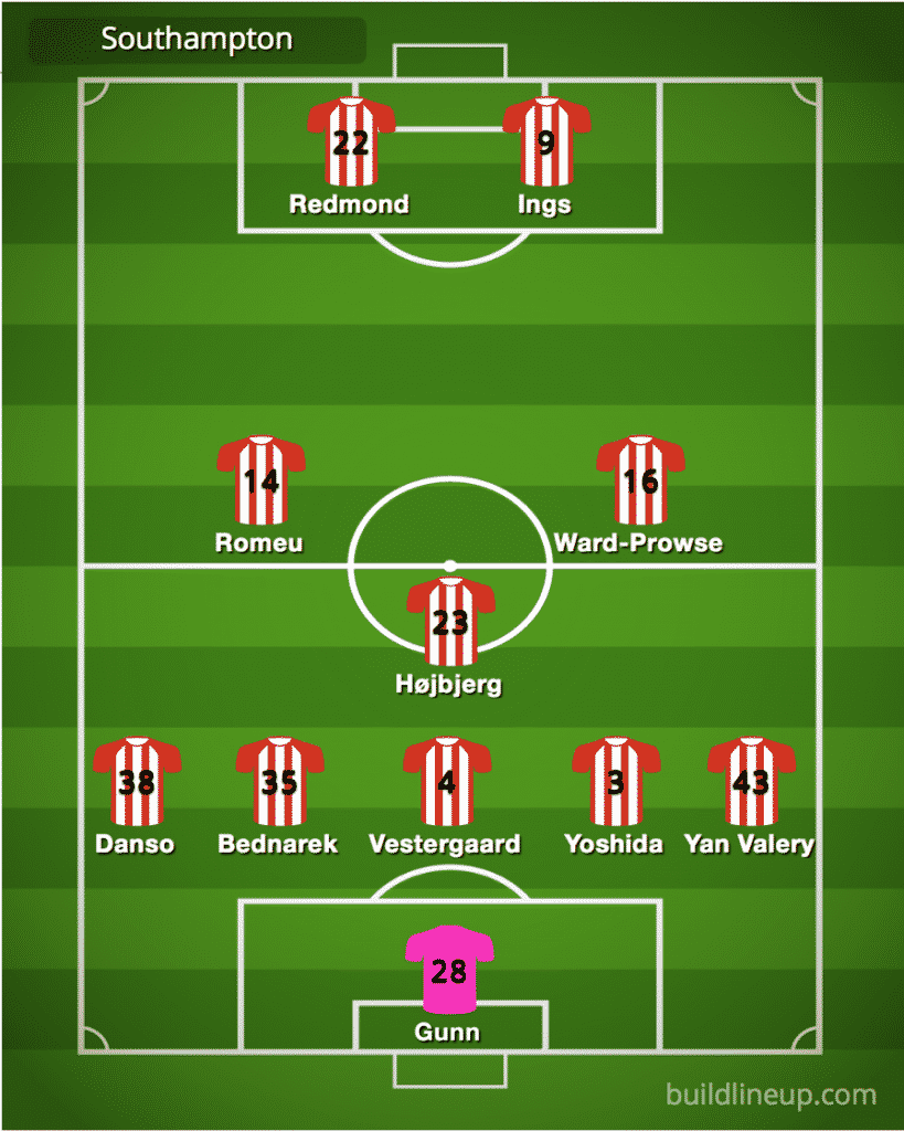 Predicted Southampton line-up vs Manchester City