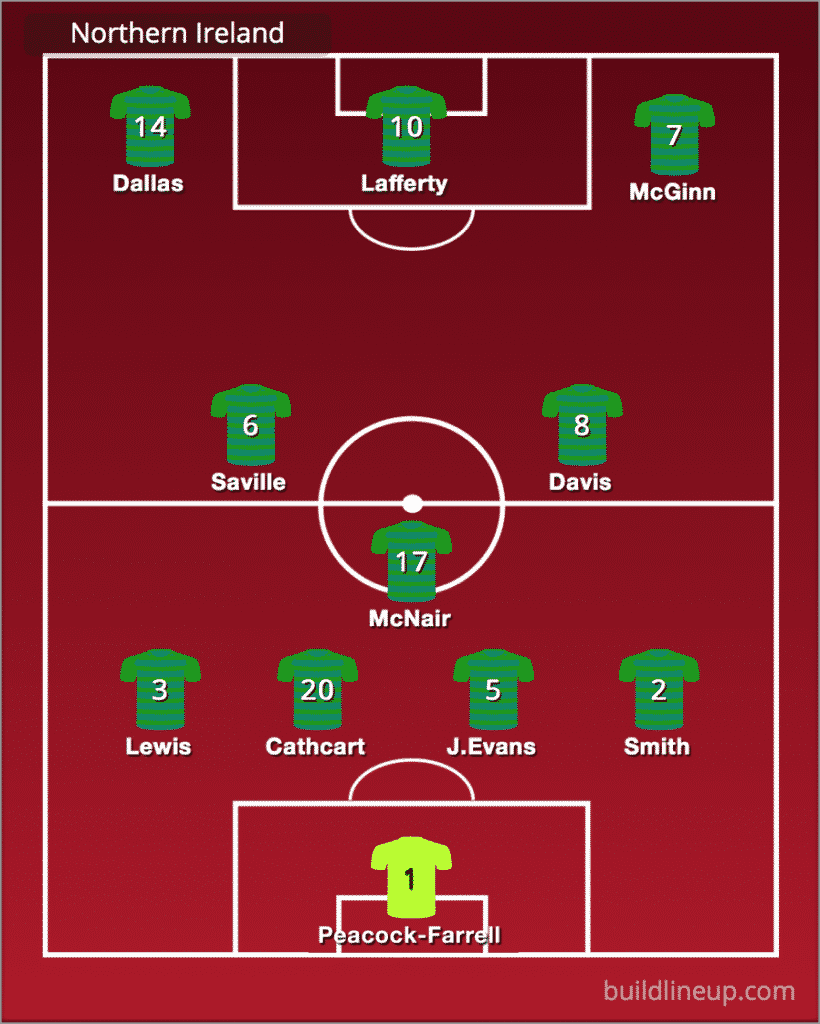 Predicted Northern Ireland line-up vs Netherlands