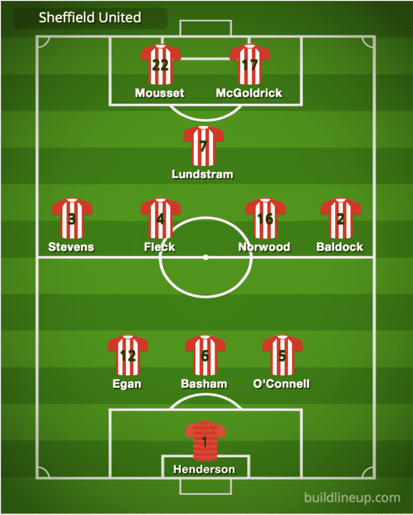 Predicted Sheffield United line-up vs Newcastle United