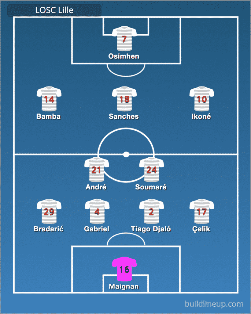 Predicted LOSC Lille line-up vs Chelsea