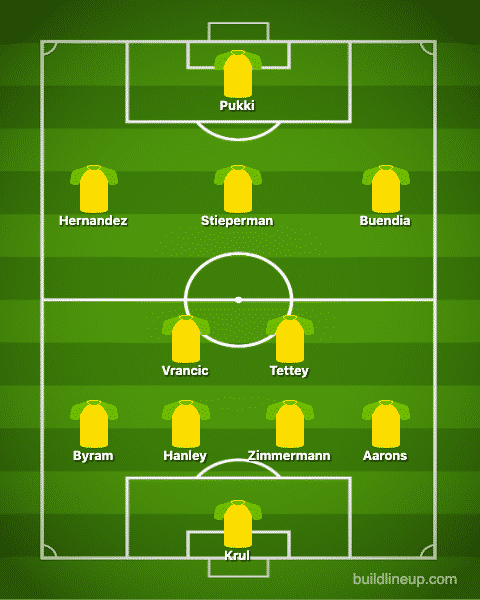 Predicted Norwich XI vs Crystal Palace