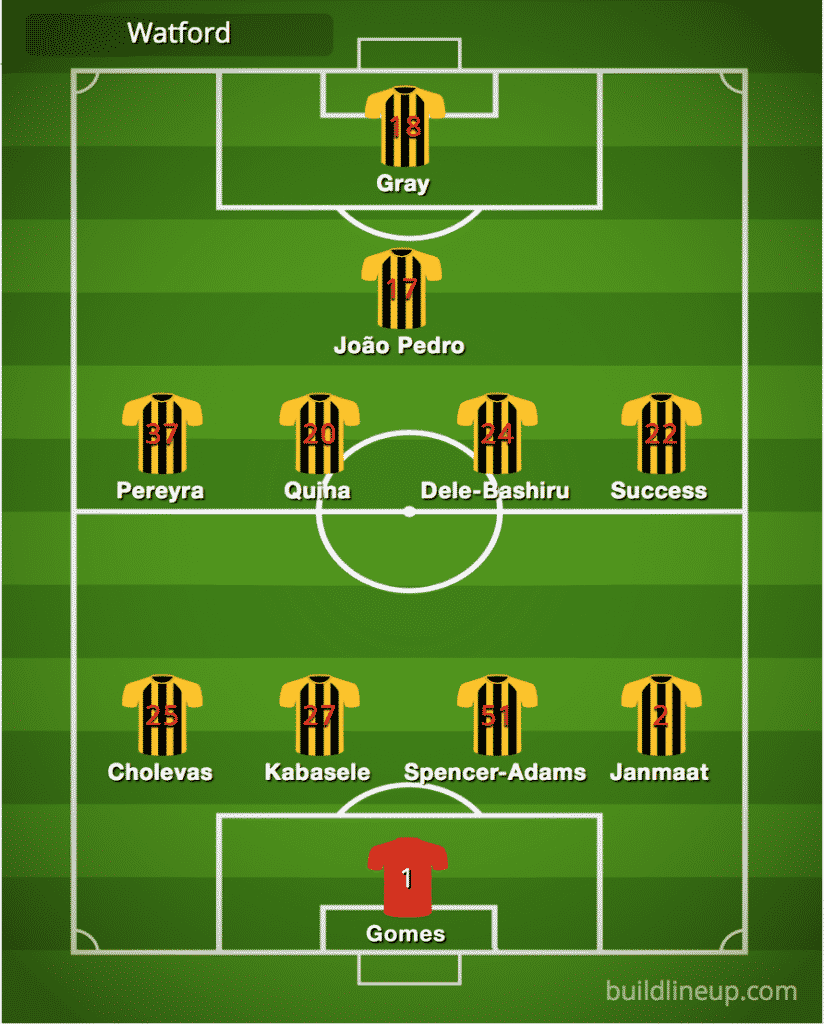 Predicted Watford line-up vs Tranmere Rovers