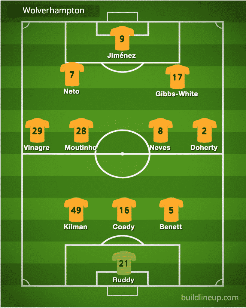 Predicted Wolverhampton Wanderers line-up vs Manchester United
