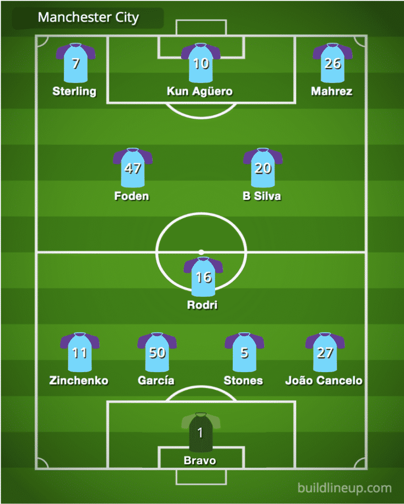Predicted Manchester City line-up vs Manchester United