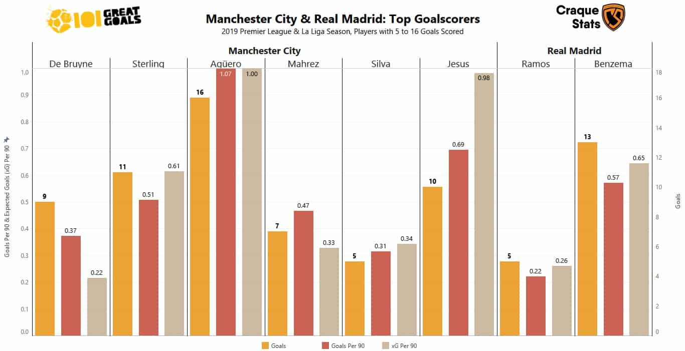 Real Madrid vs Manchester City top goalscorers bar chart courtesy of Craque Stats.