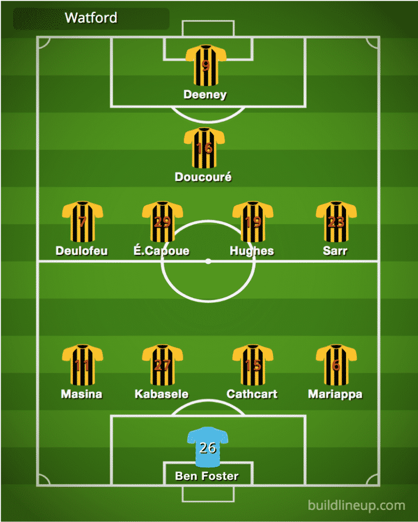 Predicted Watford line-up vs Manchester United
