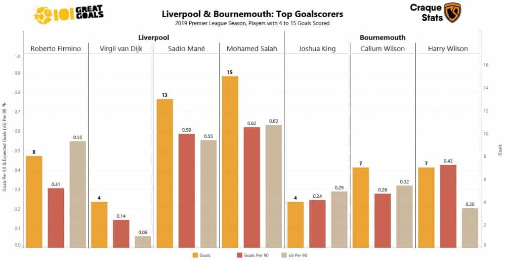 Liverpool vs Bournemouth top goal scorers pre Anfield match