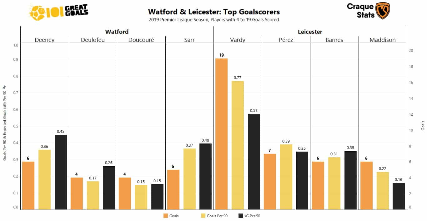 Preview of the key goalscorers for both Watford and Leicester so far this season. Courtesy of @CraqueStats