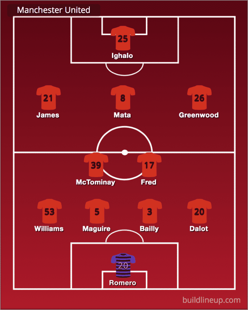 Predicted Manchester United line-up vs LASK