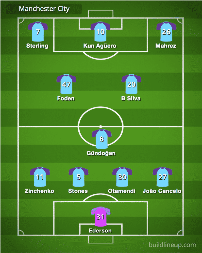Predicted Manchester City line-up vs Burnley