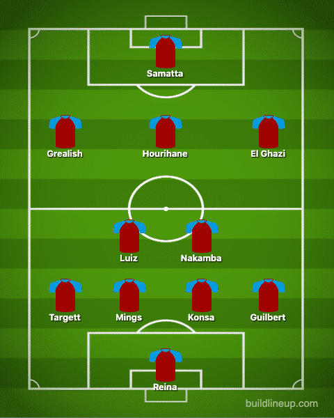 Predicted Aston Villa XI vs Chelsea