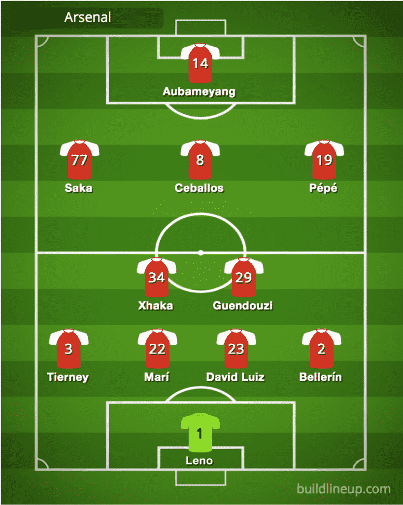 Arsenal predicted line-up vs Manchester City