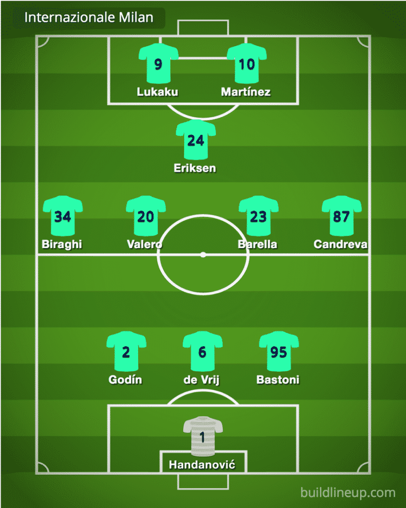 Inter Milan predicted line-up vs Parma