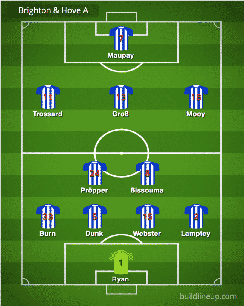 Brighton predicted line-up vs Manchester United