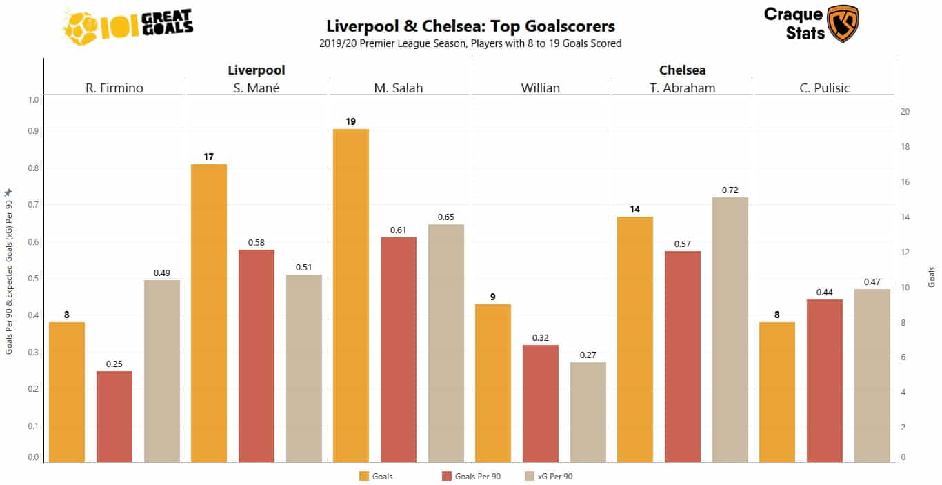 Graph showing the main goalscorers for Liverpool FC and Chelsea FC in the Premier League this season. (Data as at 19 July 2020)