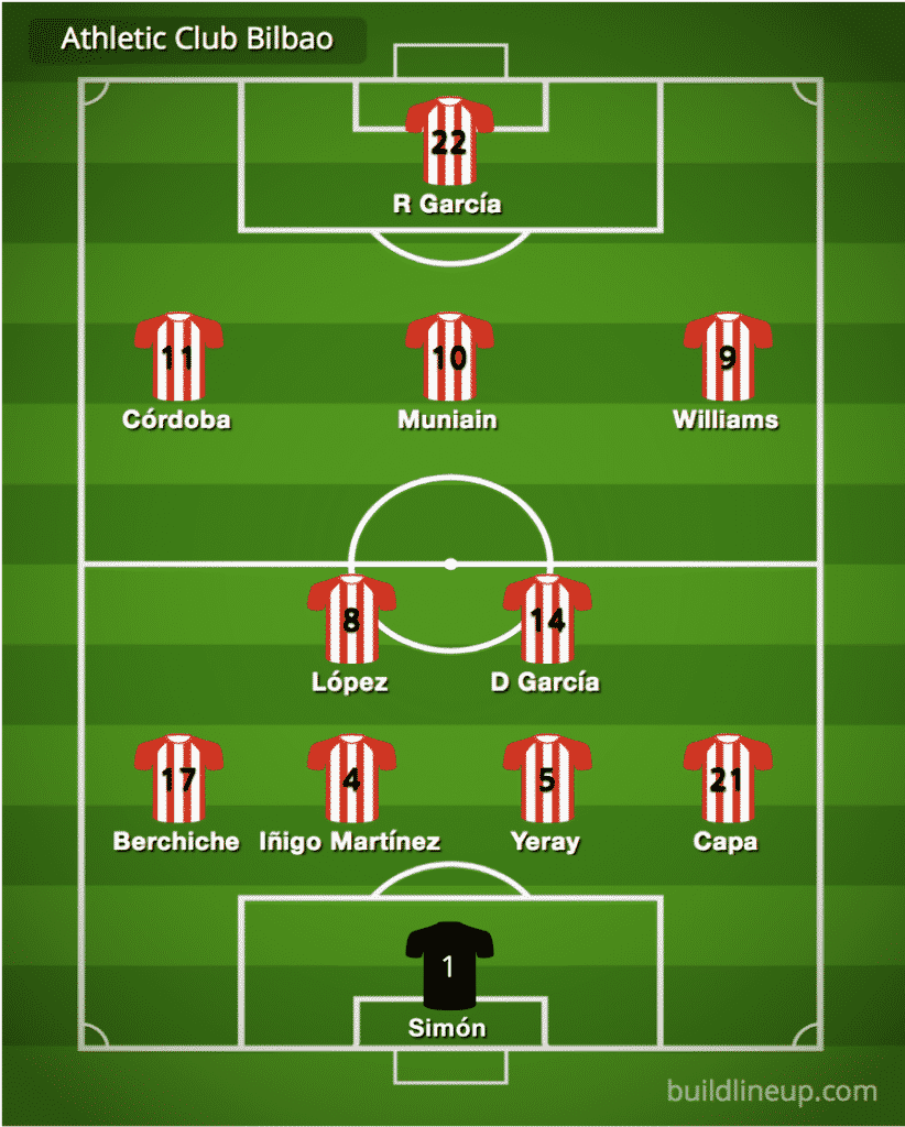 Athletic Bilbao predicted line-up vs Real Madrid