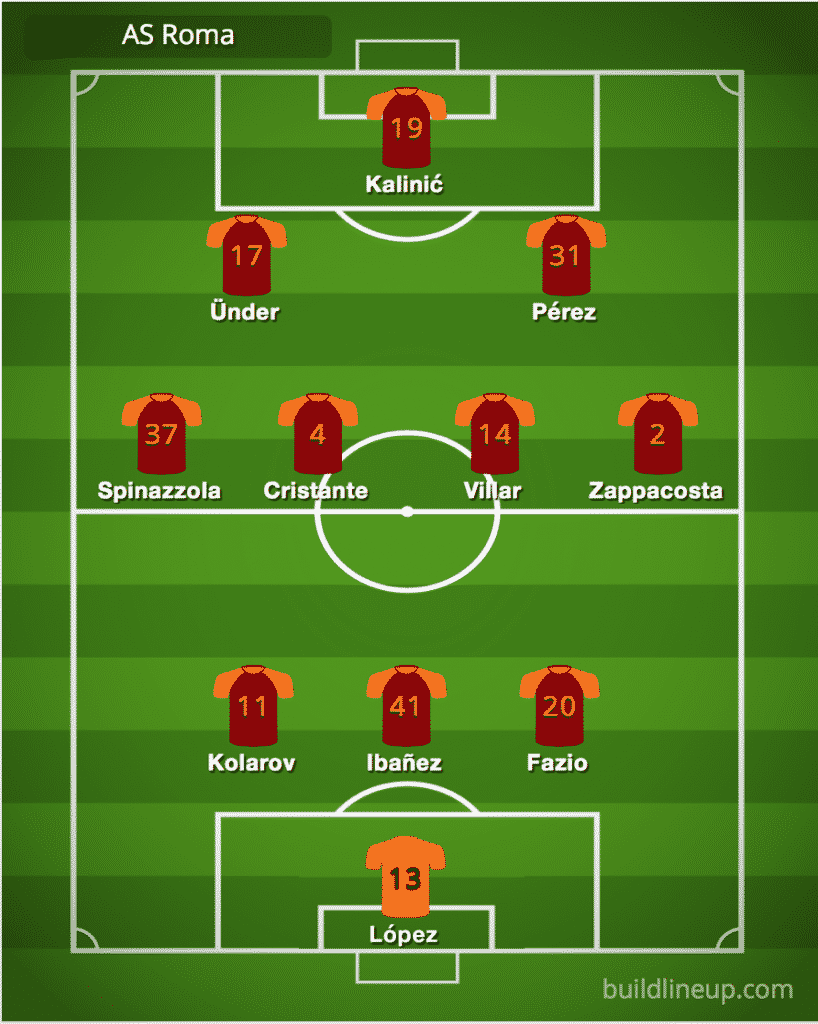 Roma predicted line-up vs Juventus