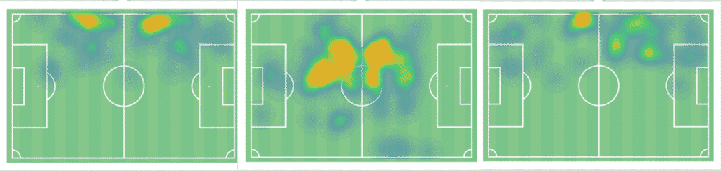 Kolasinac (left) Xhaka (middle) Saka (right) heat maps vs West Ham showing the added pressure on Xhaka and the lack of defensive discipline from the Bosnian left-back and English wide man. (Source: Wyscout)