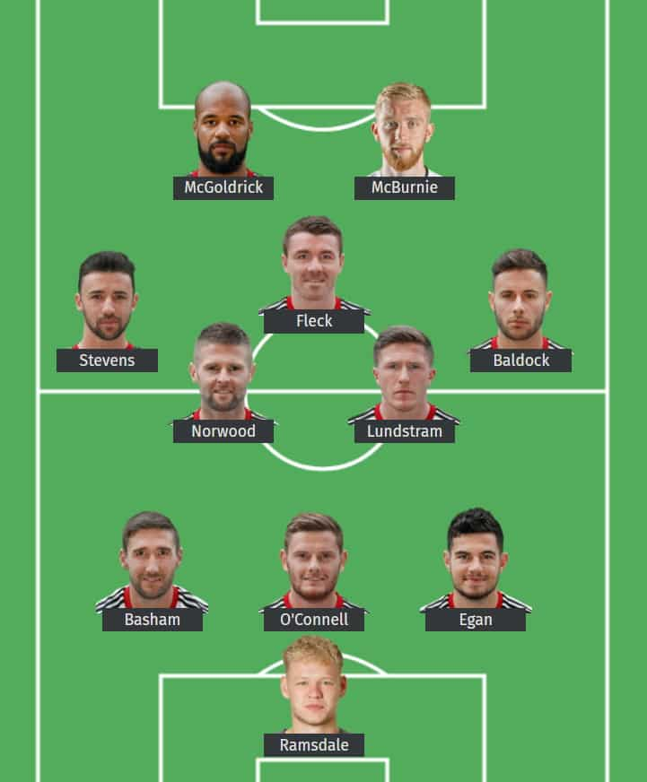 Sheffield United FC's predicted XI to face Wolverhampton Wanderers FC.