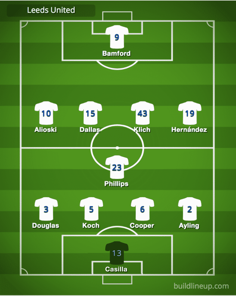 Predicted Leeds United line-up vs Liverpool