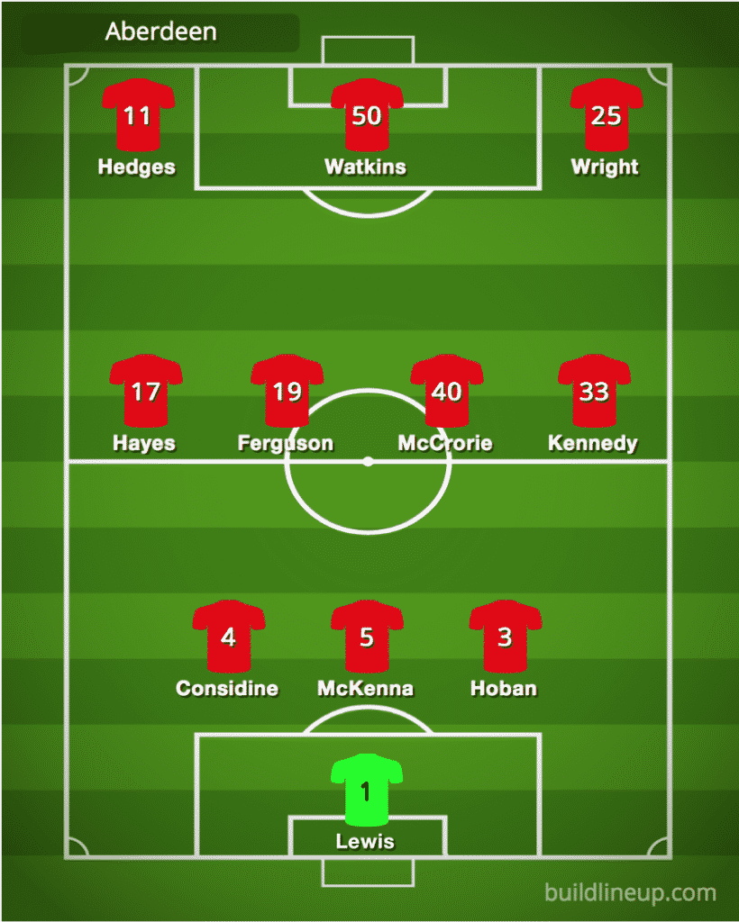 Predicted Aberdeen line-up vs Motherwell